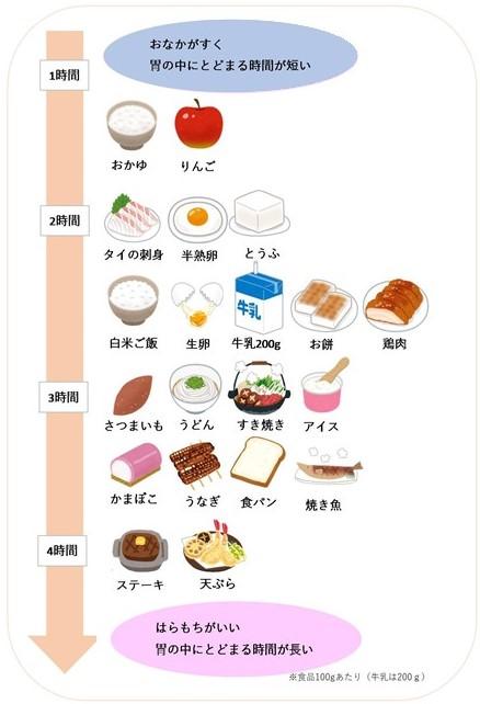 消化 し やすい 食べ物